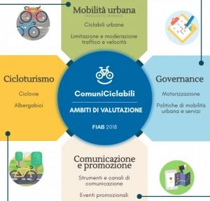 Comuni Ciclabili 2018: adesioni aperte fino al 30 gennaio per ricevere la  bandiera gialla della ciclabilità italiana.